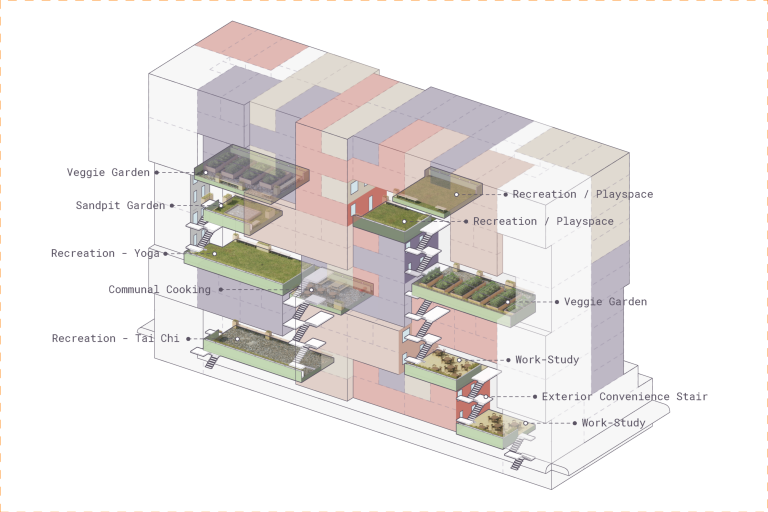 Axonometric view of shared spaces within a city-block apartment complex, labeled recreation for tai chi and yoga, veggie gardens, sandpit garden, work-study, exterior convenience stair, and recreation/playspace