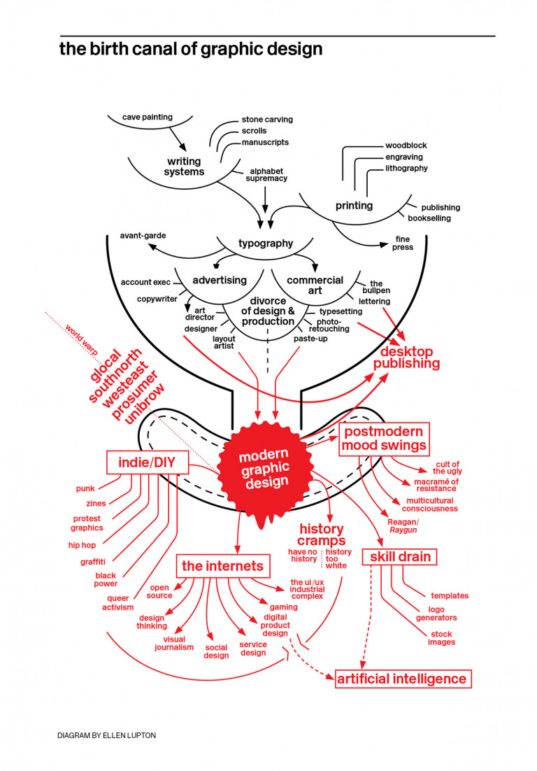 Diagram of the history of graphic design in the shape of a birth canal