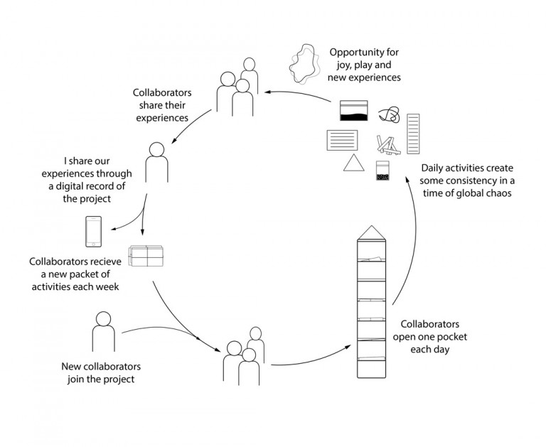 Diagram of how an activity kit reaches people